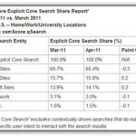 comscore april2011 search engine stats copy jpg