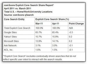 Bing's Market Share Grows