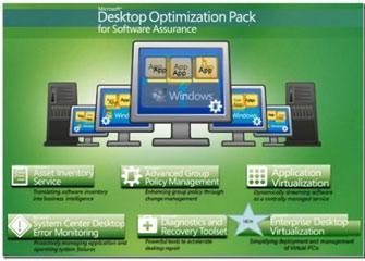 Microsoft Releases Desktop Optimization Pack 2011 R2