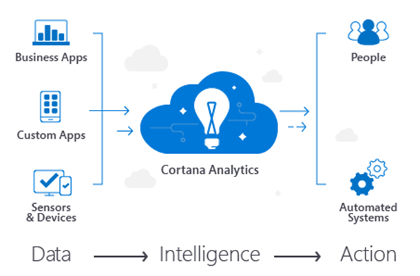 Microsoft Launches Cortana Analytics Suite