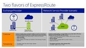 Microsoft's Azure ExpressRoute Explained In Promotional Diagram