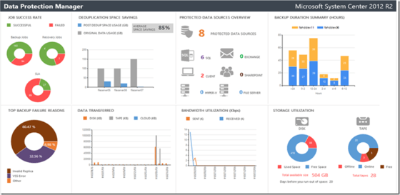 Microsoft Gives DPM Customers New Reporting Framework In Azure Updates