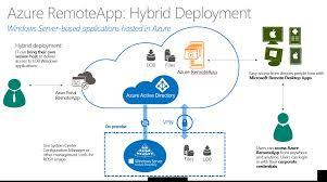 Microsoft's RemoteApp Service Shown Off In Flowchart
