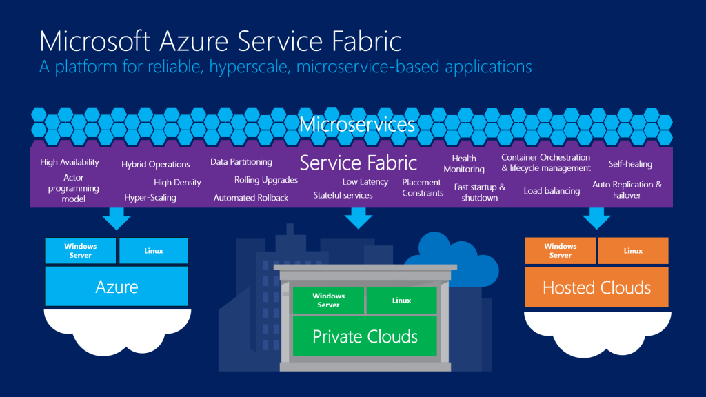 Microsoft Azure Announces Azure Service Fabric For Enterprise Developers