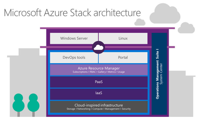 Microsoft Bringing Azure Stack To Reality With Hardware