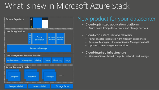 Microsoft Readies Azure Stack Product For Datacenters