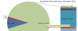 Windows 8 and Windows 8.1 Gain Marketshare