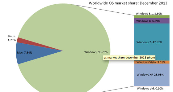 Net Applications Report Shows Microsoft 8 And 8.1 Gaining Users