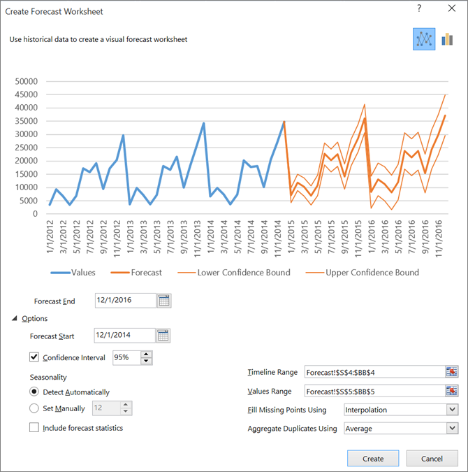 Microsoft Makes Forecasting Simplier and More Efficient With Excel 2016