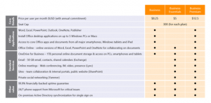 Office 365 To Arrive In 3 New SMB Packages