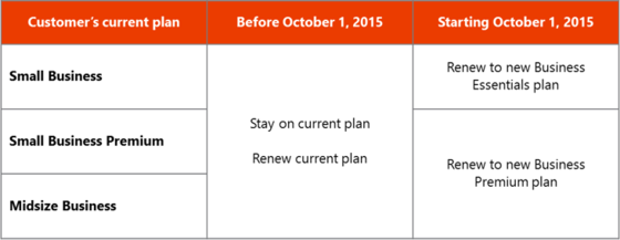 Microsoft Ushers Changes To Current Office 365 Plans To New SMB Plans In October 2014