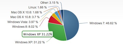 Windows 8 Gaining Users In Latest Net Applications OS Study