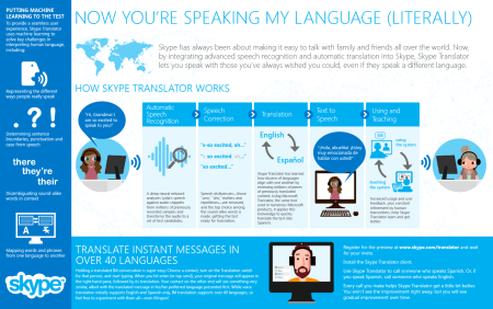 Microsoft Announces Preview Release Of Skype Translator App