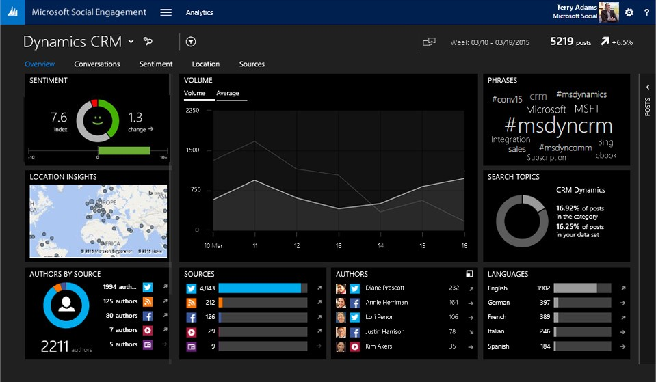 Microsoft Shows Off Social Engagement Tools For Enterprise