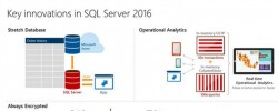 Public Preview of SQL Server 2016 Is Unveiled