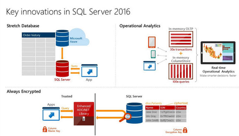 Microsoft Shows Off Key Innovations In SQL Server 2016