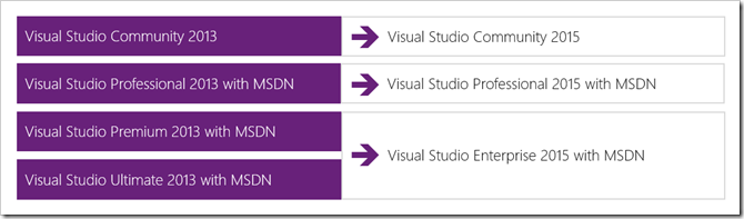 Microsoft Unveils Visual Studio 2015 Lineup For Users