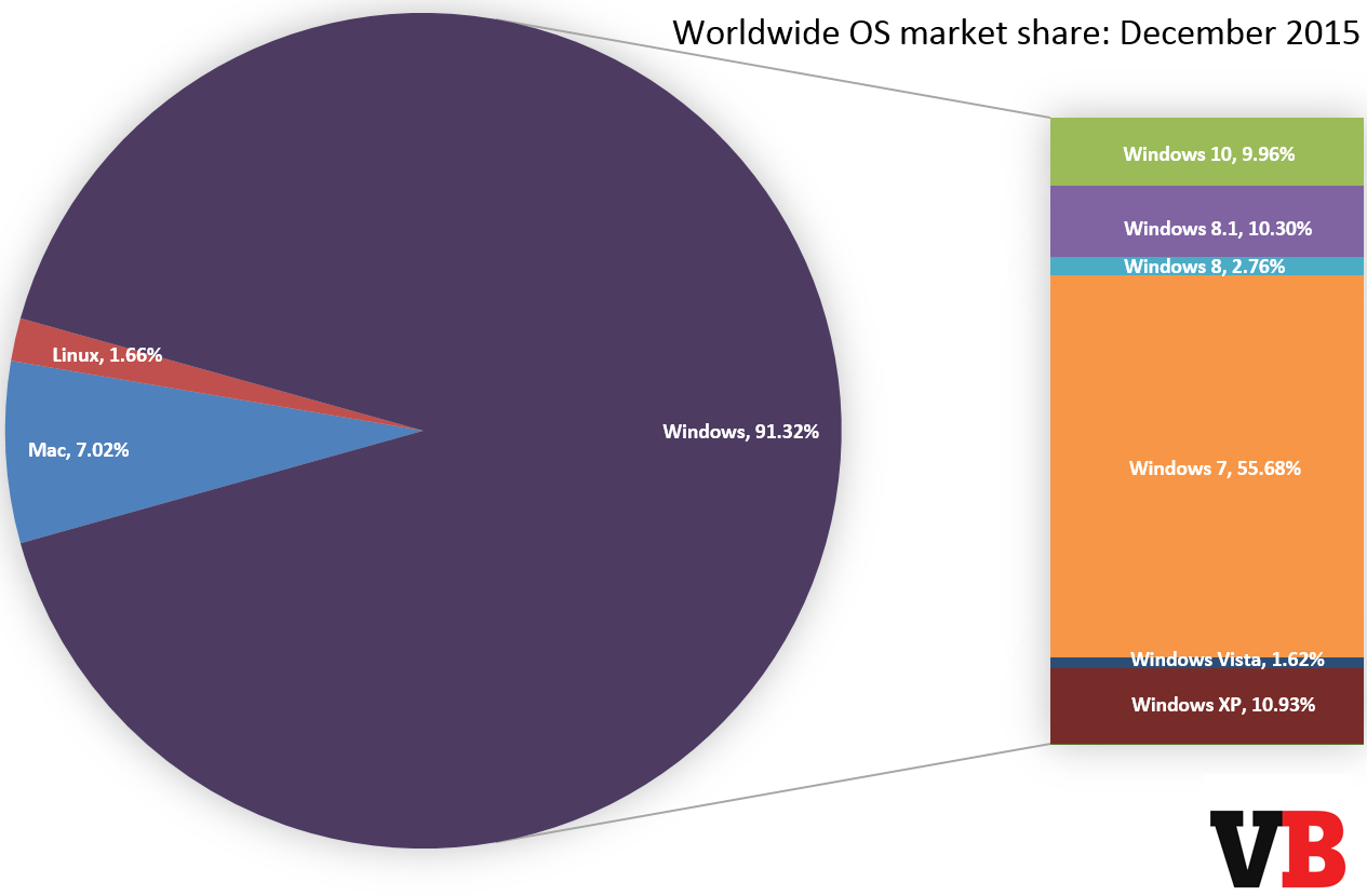 Microsoft's Windows 10 Reaches 10% Marketshare