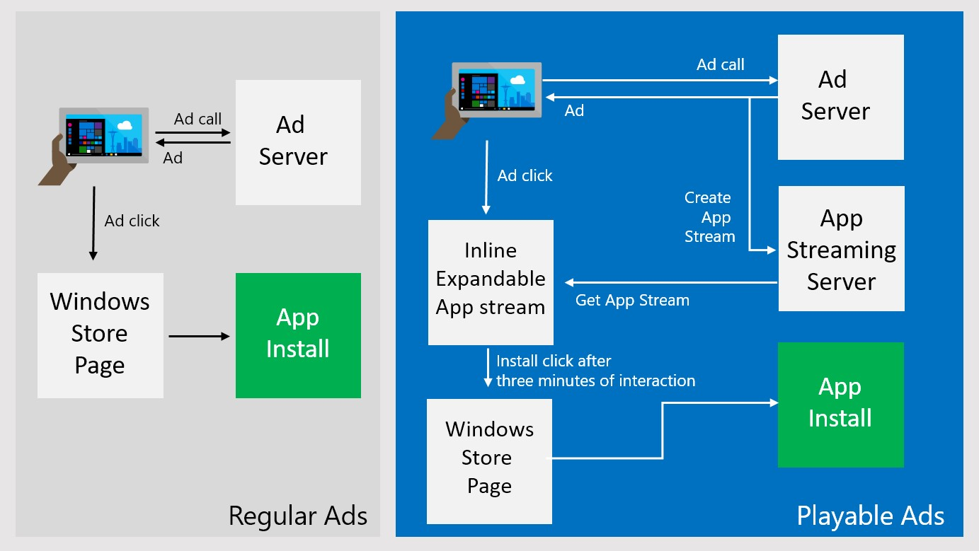Microsoft Talks About Playable Ads Coming To The Windows Store