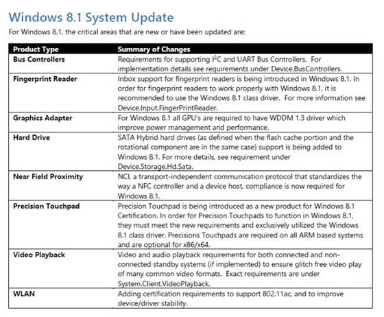 Microsoft Releases Hardware Certification Requirements for Windows 8.1