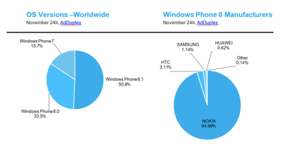 Microsoft's Windows Phone 8 By Manufacturers