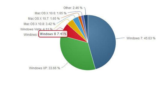 Windows 8 Now 7.41% Of Computer Market