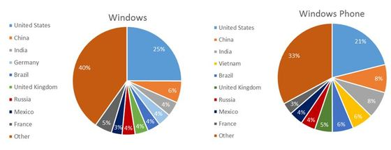 Microsoft Shows Off Download Categories and Downloads By Market