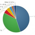Windows 8 Gaining In Usage By Consumers and Business User