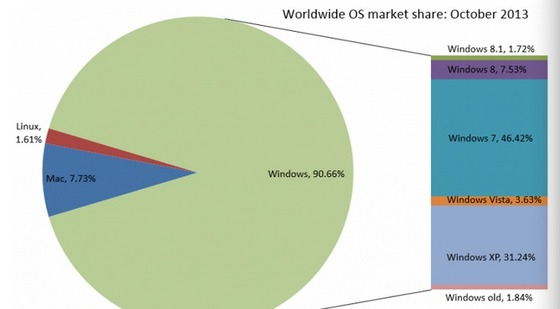 Windows Gains Slowly In October