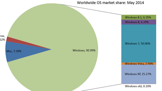 Microsoft's Large 90 Percent Stance Remains A Solid Contender In The OS World