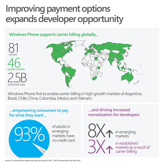 Microsoft Expands Global Billing To India, China and Brazil