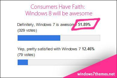 Poll Results: More Than 60% Of You Will Preorder Windows 8!