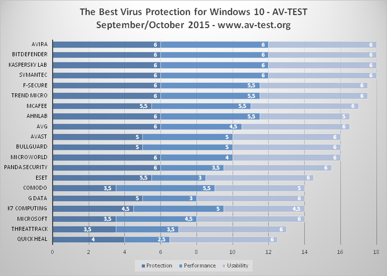 Microsoft's Windows 10 Top Antivirus Programs Tested
