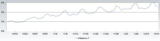 Windows 7 Market Share Chart: Nov'09