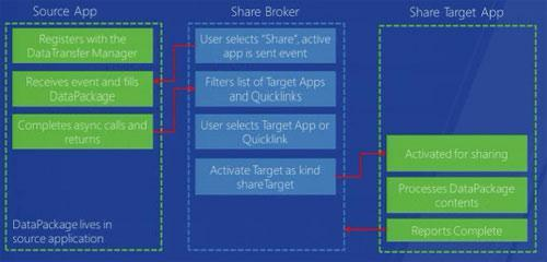 Windows Share Feature Within Windows 8 Explained