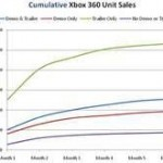 xbox sales 17 straight month thumb jpg